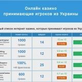 Признаки хорошего украинского казино